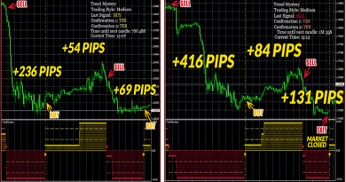 Trend Mystery Forex Indicator